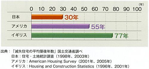 日米英の住宅の平均寿命の比較