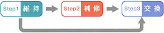 メンテナンスの3つのステップ